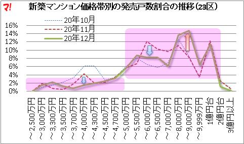 首都圏新築マンション市場動向(20年12月)