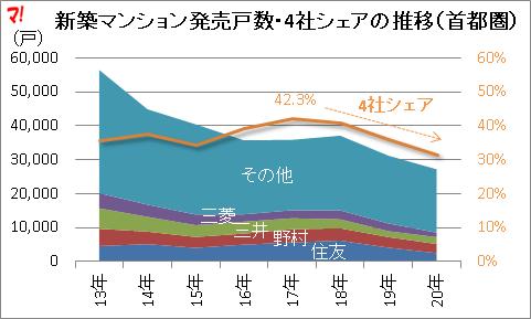 新築マンション発売戸数・4社シェアの推移(首都圏)