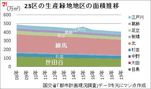 23区の生産緑地地区の面積推移