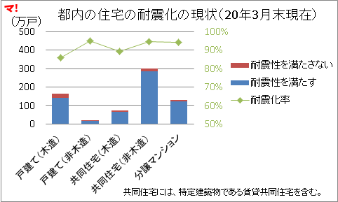 都内の住宅の耐震化率は92%