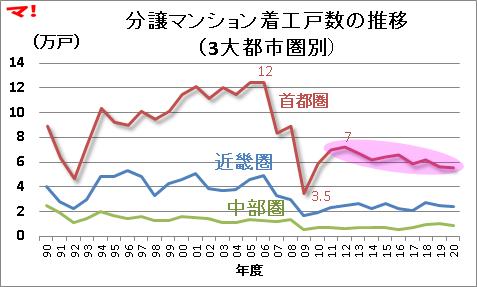 住宅着工統計(20年度)