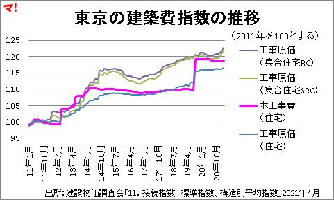 東京の建築費指数の推移