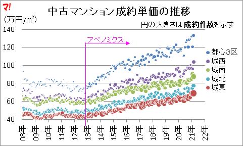 首都圏中古マンション市場動向(21年3月)