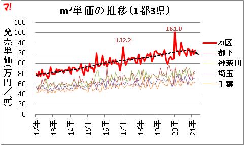 首都圏新築マンション市場動向(21年3月)
