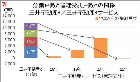 三井不動産Rサ一ビス