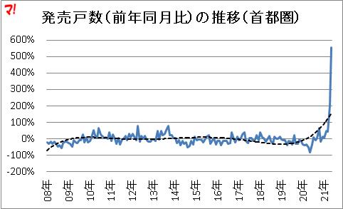 首都圏新築分譲マンション市場動向(21年5月)