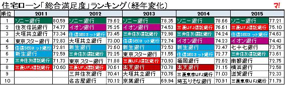 住宅ローン「総合満足度」ランキング(経年変化)1