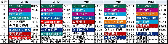 住宅ローン「総合満足度」ランキング(経年変化)2