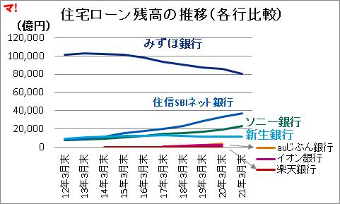 住宅ローン残高の推移