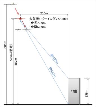羽田新ルート、タワマン1階と45階で騒音の違い