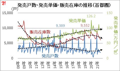 首都圏新築分譲マンション市場動向(21年8月)