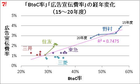 「BtoC率」「広告宣伝費率」の経年変化