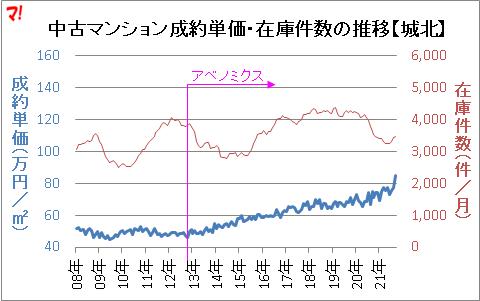 中古マンション成約単価・在庫件数の推移【城北】