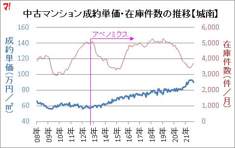 中古マンション成約単価・在庫件数の推移【城南】