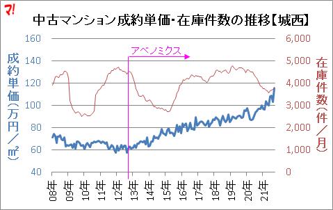 中古マンション成約単価・在庫件数の推移【城西】