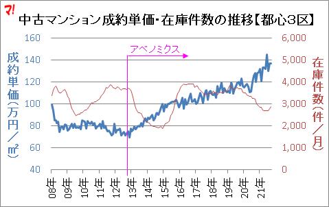 中古マンション成約単価・在庫件数の推移【都心3区】